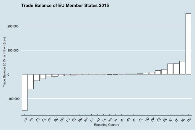 EU_MS_trade_balance_2015